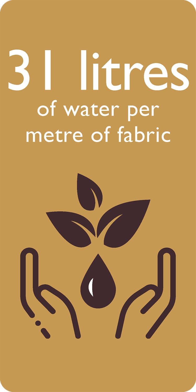 31 litres of water per metre of fabric