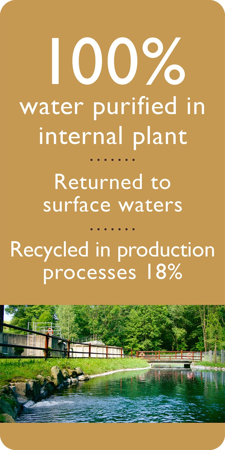 100% water purified in internal plant Returned to surface waters Recycled in production processes 18%