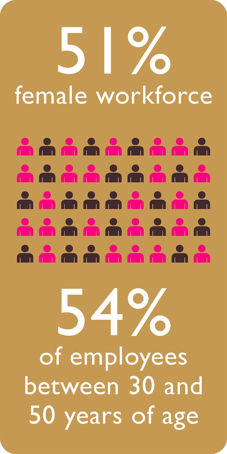 51% female workforce 54% of employees between 30 and 50 years of age