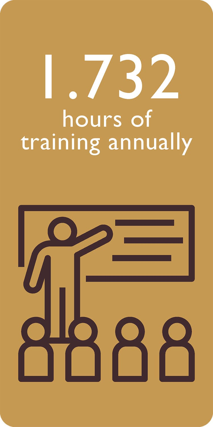 1,732 hours of training annually