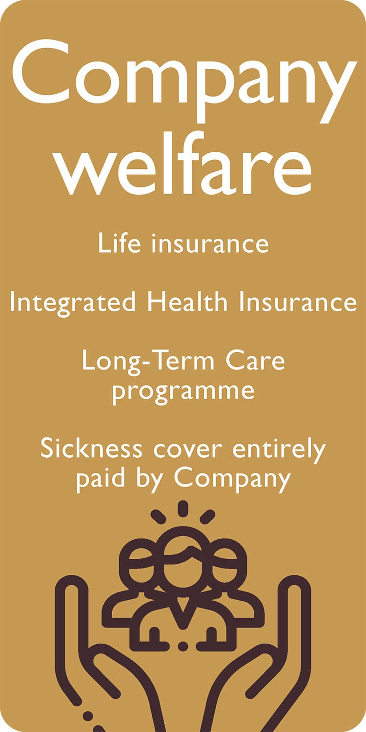 Company welfare: Life insurance, Integrated health insurance, Long-term care programme, Sickness cover entirely paid by Company