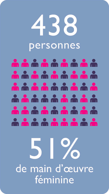 438 personnes 51% de main d'œuvre féminine