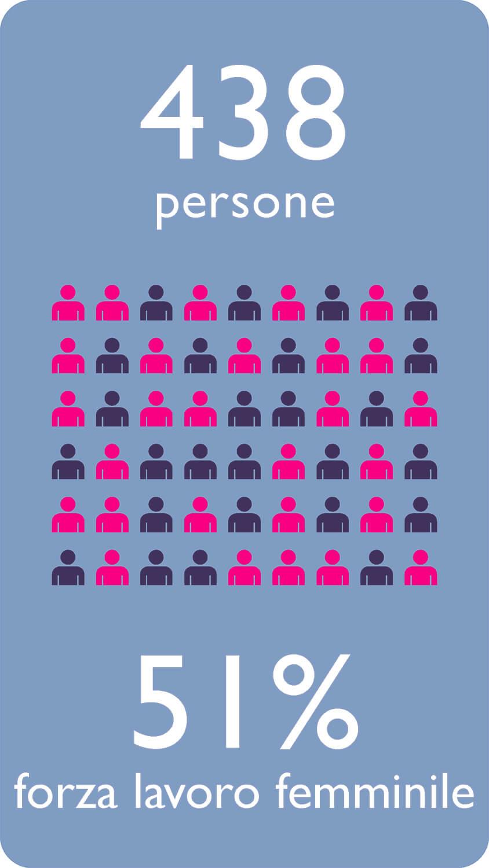 438 persone 51% forza lavoro femminile