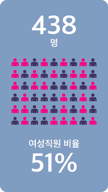 438 명 여성직원 비율 51%