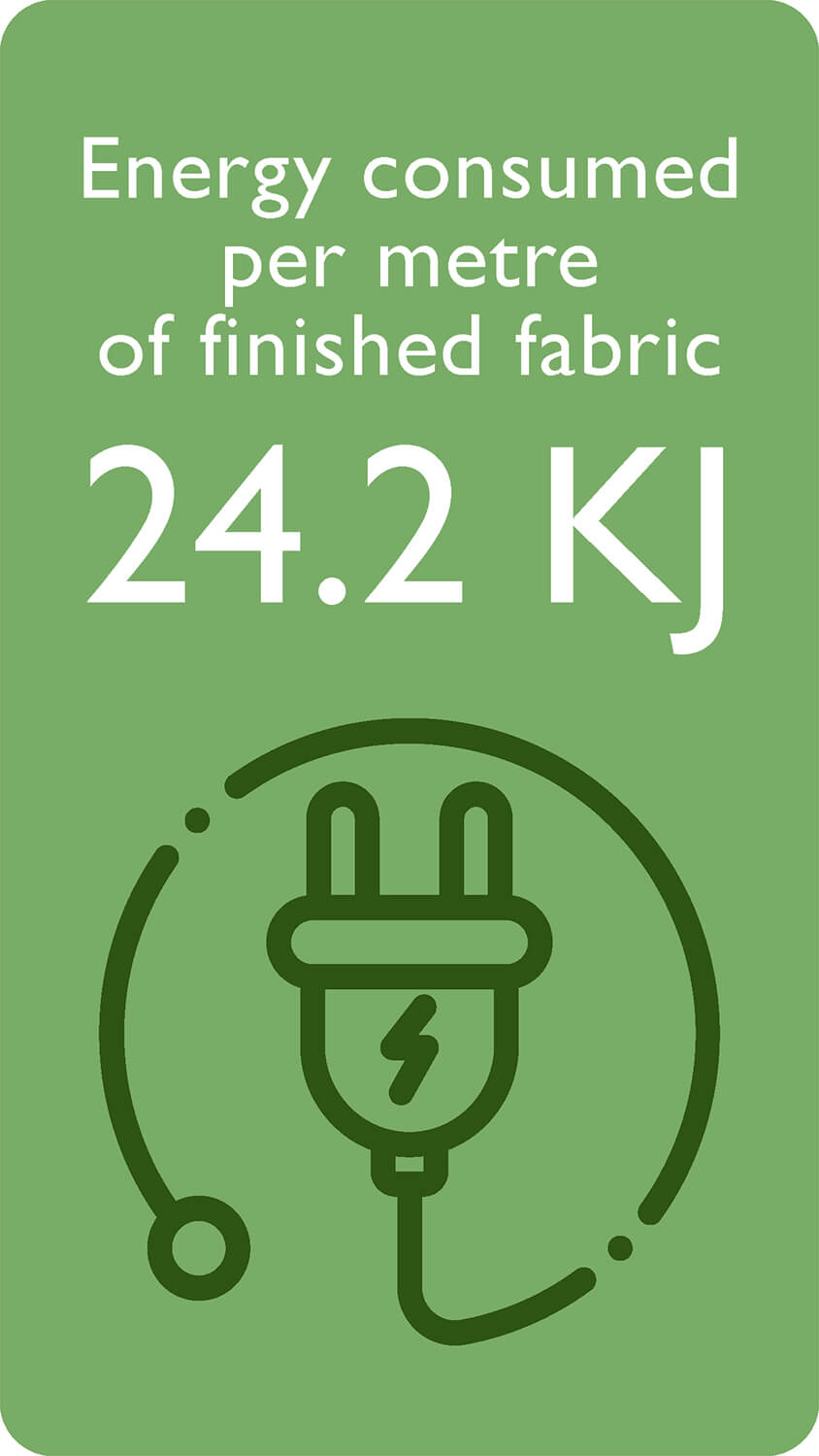 Energy for one metre of finished fabric