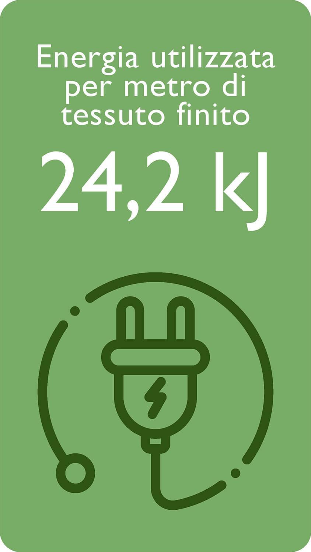 Per metro di tessuto finito: 24,2Kj di energia