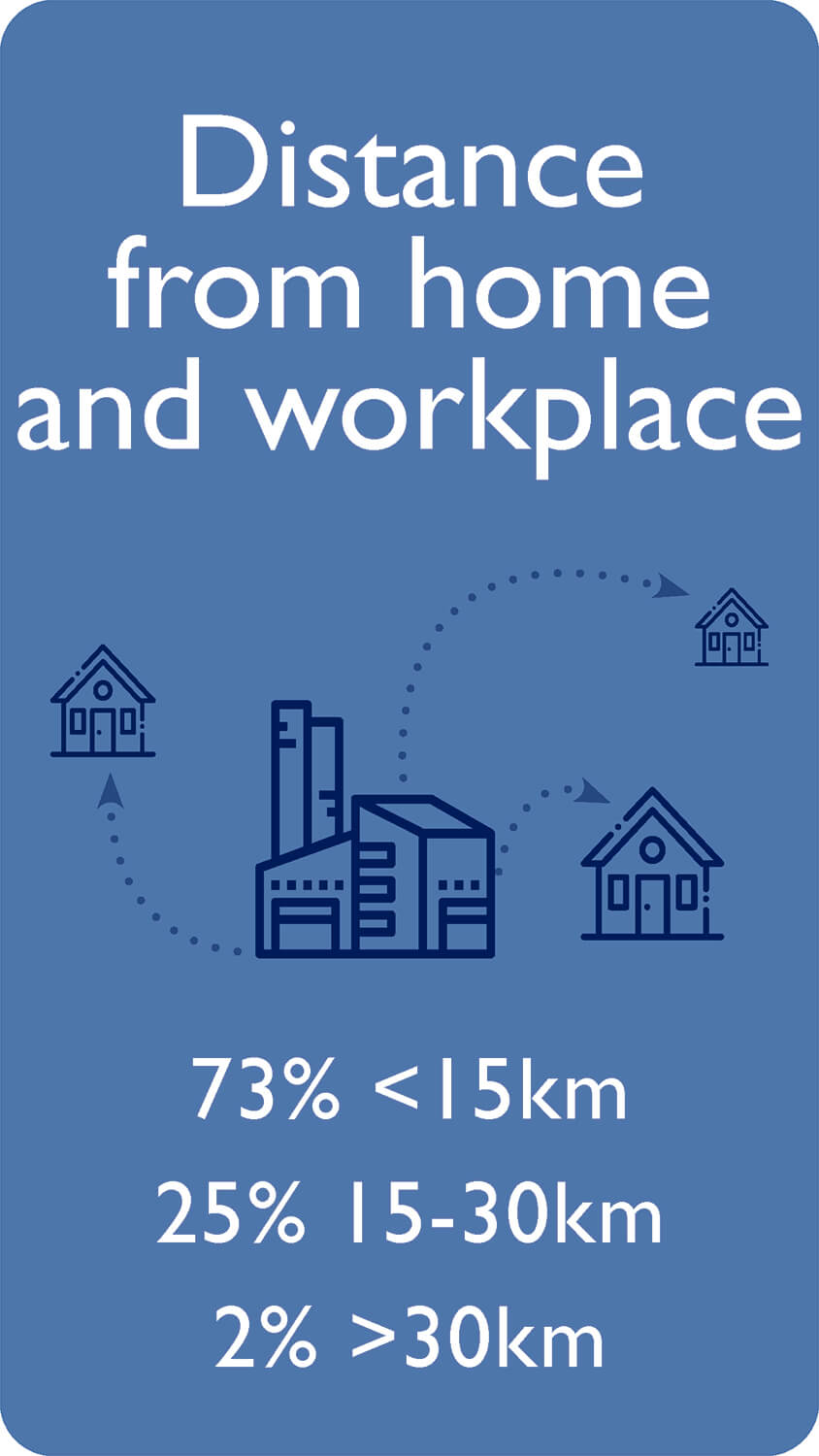 Distance from home and workplace 73% <15km 25% 15-30km 2% >30km