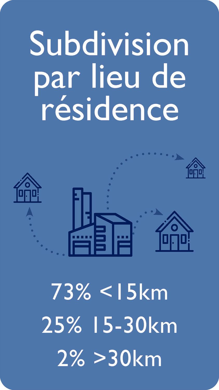 Subdivision par lieu de résidence 73 % ‹ 15 km 25 % 15- 30 km 2% › 30 km