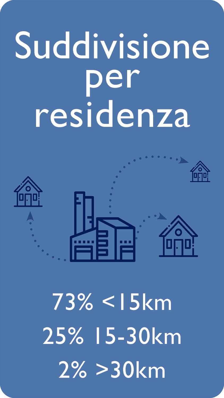 Suddivisione per residenza: 73% <15km 25% 15-30km 2%>30km
