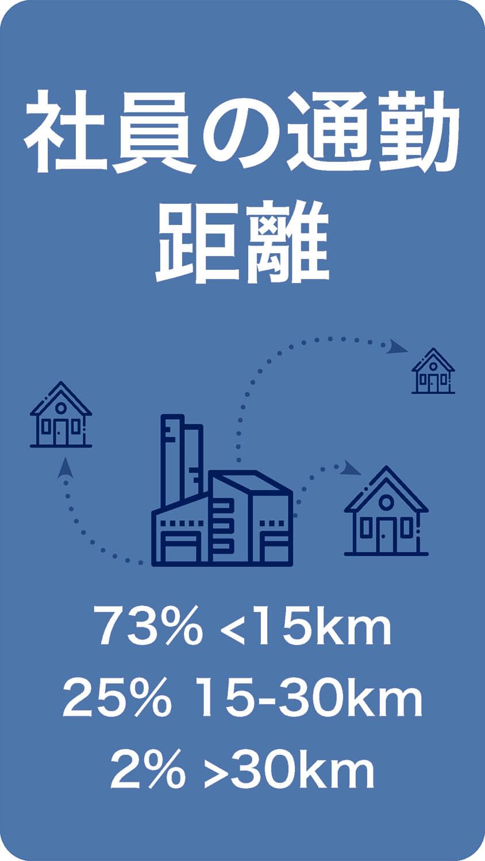 社員の通勤距離 73% <15km 25% 15-30km 2%>30km