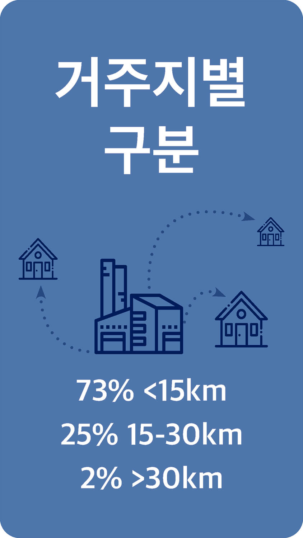 거주지별 구분 73% <15km 25% 15-30km 2% >30km