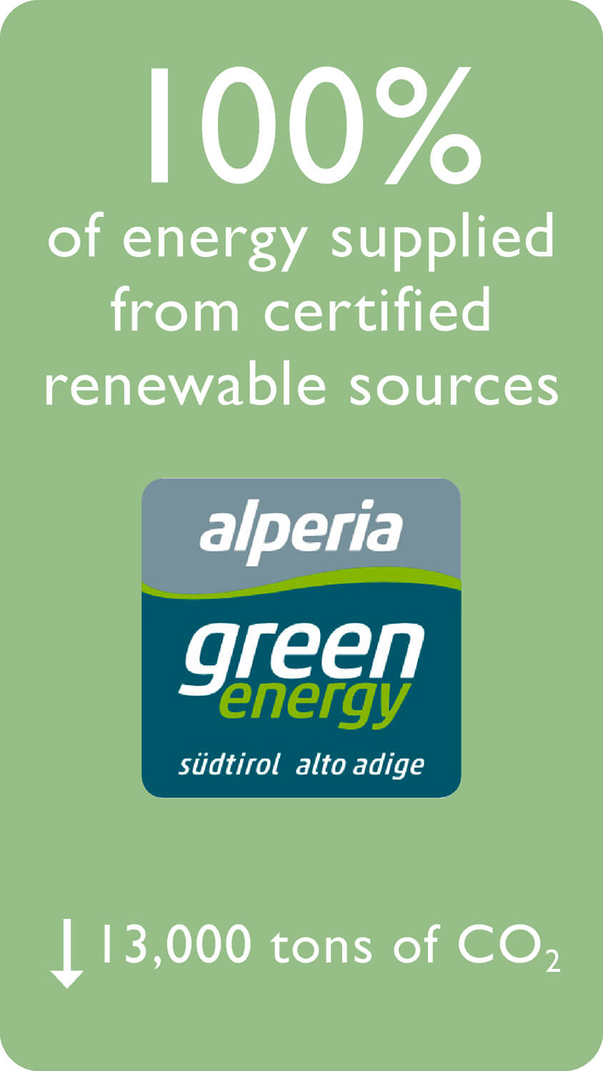 100% of energy supplied from certified renewable sources - 13,000 tons of CO2