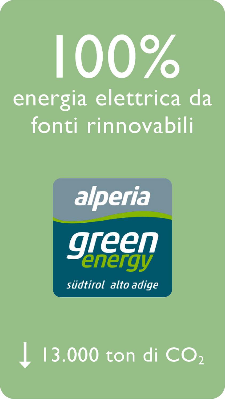 100% energia elettrica da fonti rinnovabili - 13.000 ton di CO2