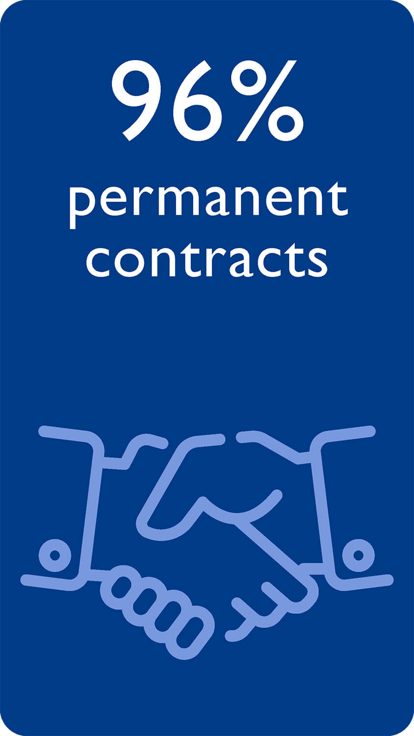 96% permanent contracts