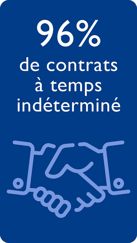 96% de contrats à temps indéterminé
