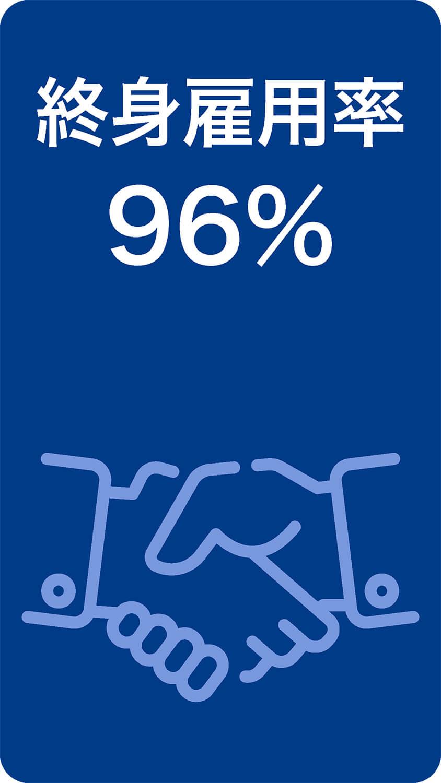 終身雇用率96%