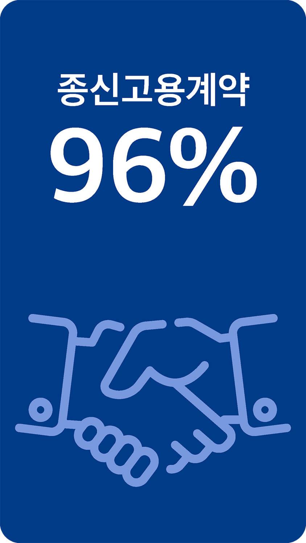 종신고용계약96%