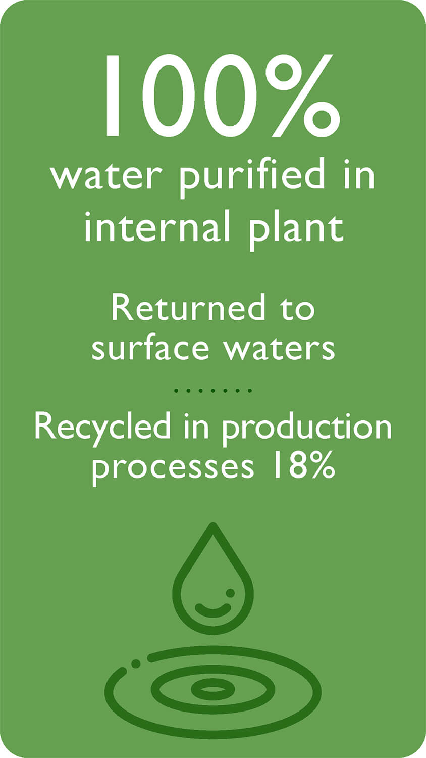 100% water purified in internal plant: returned to surface waters, recycled in production processes