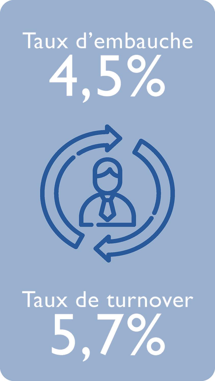 Taux d'embauche 4,5% Taux de turnover 5,7%