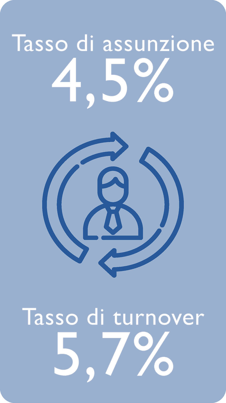 Tasso di assunzione 4,5%, Tasso di turnover 5,7%