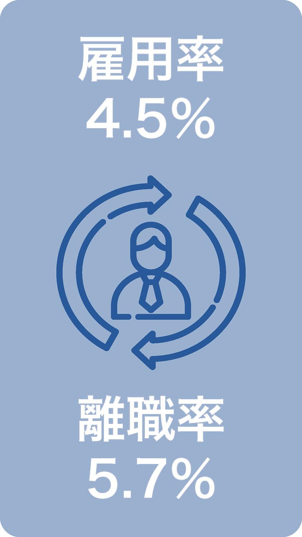雇用率4.5% 離職率 5.7%