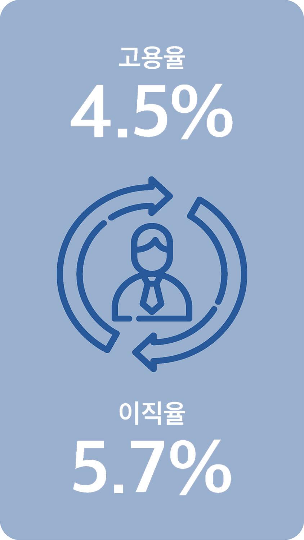 고용율 4.5% 이직율 5.7%