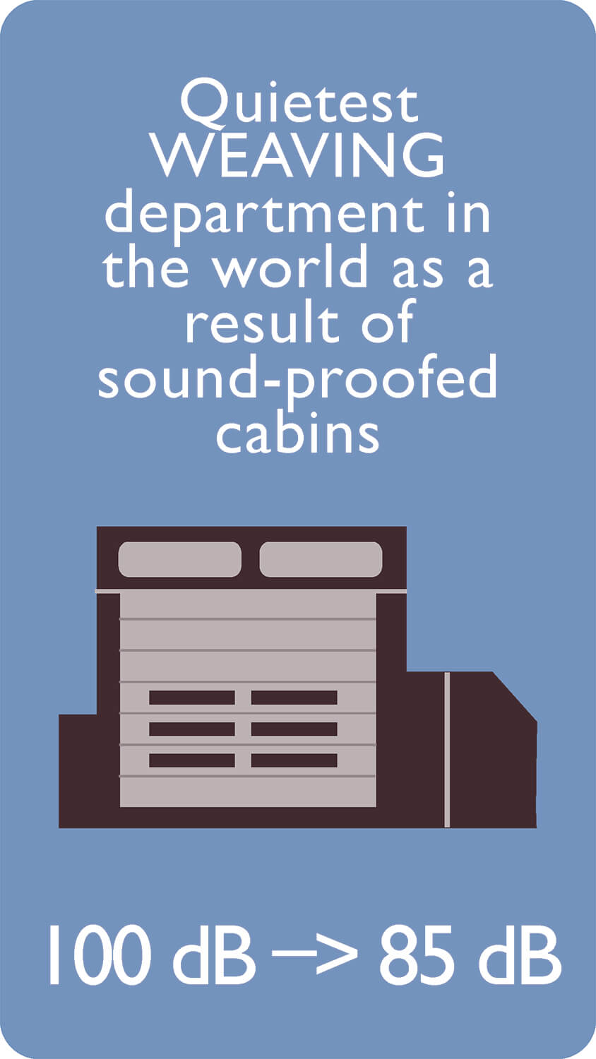 Quietest WEAVING department in the world as a result of sound-proofed cabins
