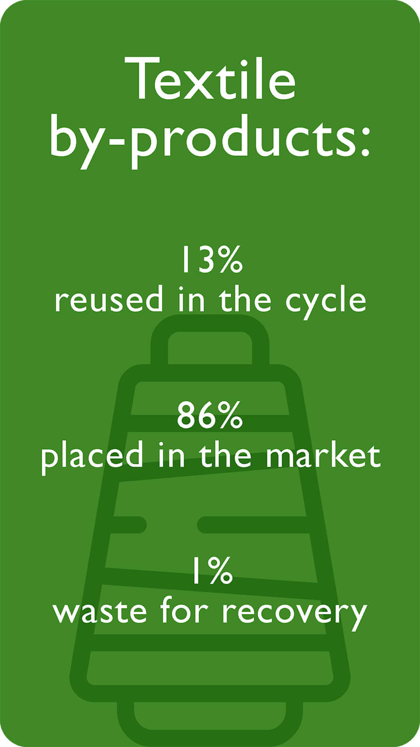 Textile by-products 13% reused in the cycle 86% placed in the market 1% waste for recovery