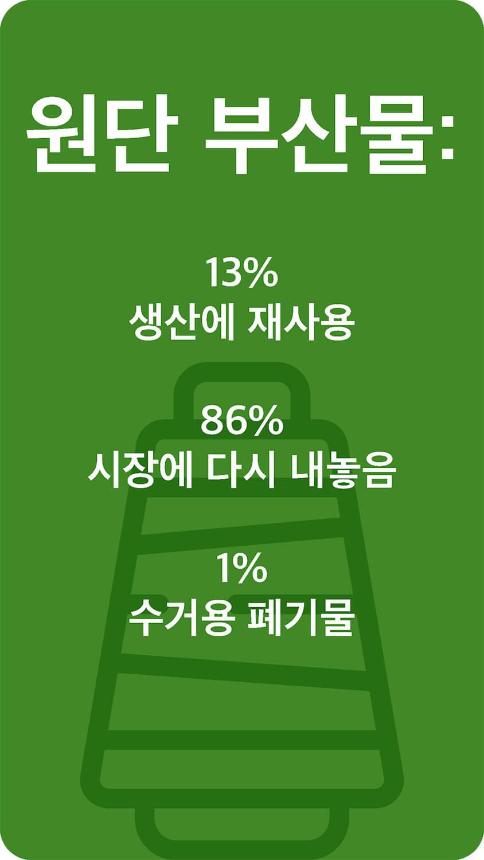 원단 부산물: 13% 생산에 재사용 86% 시장에 다시 내놓음 1% 수거용 폐기물