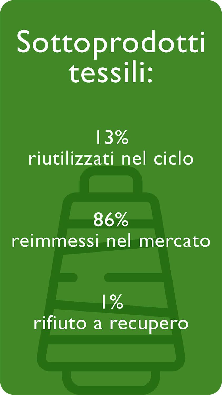 Sottoprodotti tessili: 13% riutilizzati nel ciclo, 86% reimmessi del mercato, 1% rifiuto a recupero