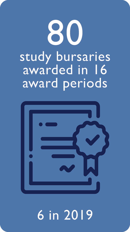 80 study bursaries awarded in 16 award periods, 6 in 2019