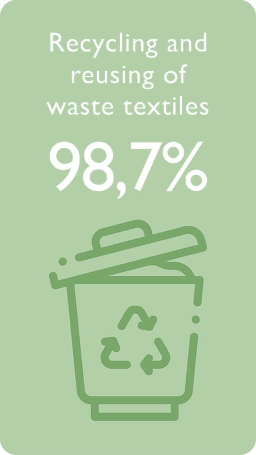 Recycling and reusing of waste textile 98.7%
