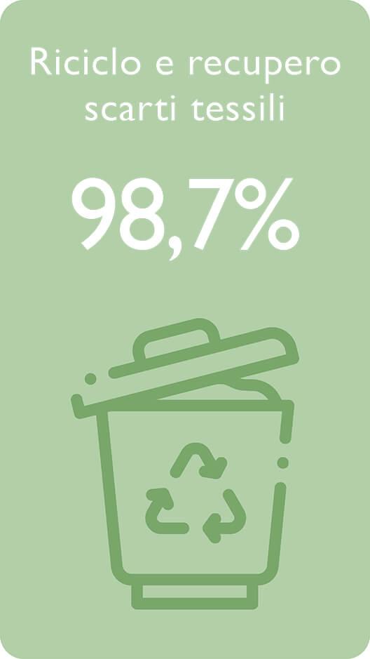 Riciclo e recupero scarti tessili 98,7%